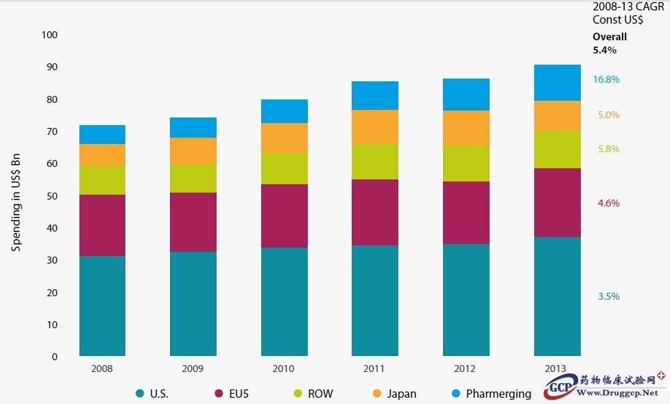 近日,全球领先的医药市场研究机构IMS发布全球肿瘤药物市场趋势报告Global oncology trend report : Innovation in cancer care and implications for health systems,对全球肿瘤药物市场动态、研发创新、价格趋势、生物仿制药等进行了全面的分析,我们在此与大家分享其中的核心内容。 市场动态 2013年全球肿瘤药物市场规模为910亿美元(按出厂价计算),2008-2013年间的CAGR仅有5.